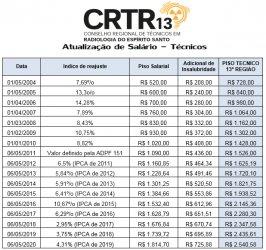 Tabela Atualização Salários Técnicos